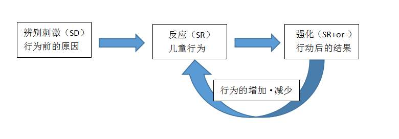 ABA应用行为分析
